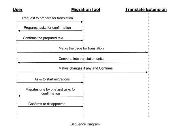 Sequence Diagram for page migration process.png