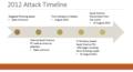 Shamoon 1 attack timeline.png