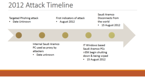 Cyberwarfare - Shamoon 1 attack timeline against Saudi Aramco