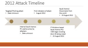 Cyberwarfare - Shamoon 1 attack timeline against Saudi Aramco