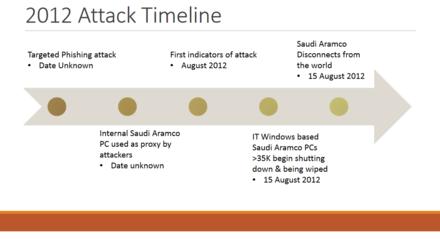 サウジアラムコに対するShamoon 1攻撃タイムライン