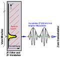 Signalverlauf Superheterodyne ZF-Stufe.png