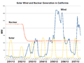 Solar Wind and Nuclear Generation in California-2013-02.png
