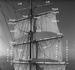Sail components - Square sail edges and corners (top). Running rigging (bottom).