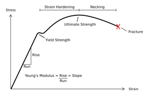 Deformation (engineering) - Typical stress vs. strain diagram indicating the various stages of deformation.