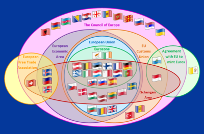 http://upload.wikimedia.org/wikipedia/commons/thumb/8/84/Supranational_European_Bodies.png/400px-Supranational_European_Bodies.png