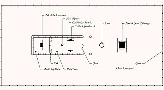 Tabernacle - Image: Tabernacle Schematic