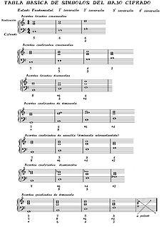 Historia de la notación en la música occidental - Wikipedia, la ...