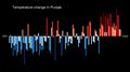 Temperature Bar Chart Asia-India-Punjab-1901-2020--2021-07-13.png