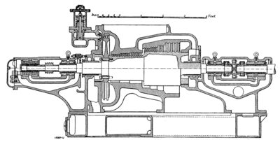 The Steam Turbine, 1911 - Fig 28 - Parsons' Combined Impule-Reaction Turbine.png
