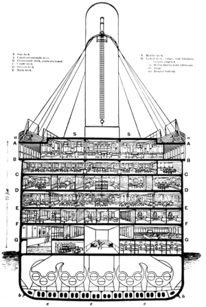First class facilities of the RMS Titanic - Titanic cutaway diagram