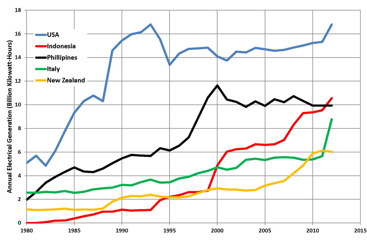 file top 5 geothermal-electric countries png