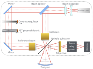 Point diffraction interferometer - Figure 4: Two-beam phase-shifting point diffraction interferometer, where the reference beam can be independently regulated for phase shifting and contrast regulation