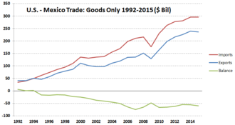 NAFTA's effect on United States employment - The image shows the U.S. trade in goods with Mexico from 1992-2015. NAFTA became effective January 1, 1994.