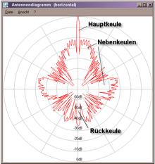 Parabolic antenna - Wikipedia