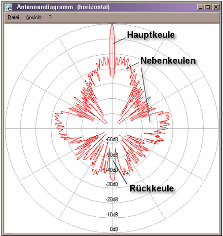 Radiation pattern of a German parabolic antenna. The main lobe (top) is only a few degrees wide. The sidelobes are all at least 20 dB below (1/100 the power density of) the main lobe, and most are 30 dB below. (If this pattern was drawn with linear power levels instead of logarithmic dB levels, all lobes other than the main lobe would be much too small to see.) Uplink3.png
