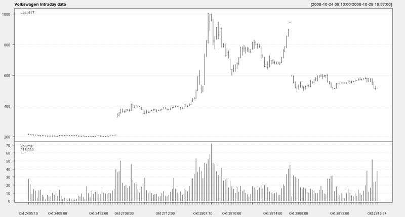 File:VW-Intraday-oct2008.png