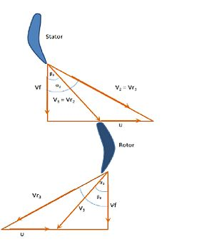 Degree of reaction - Figure 4. Velocity triangle for Degree of Reaction = 1/2 in a turbine