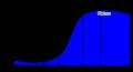 Vulcanizations curve.png