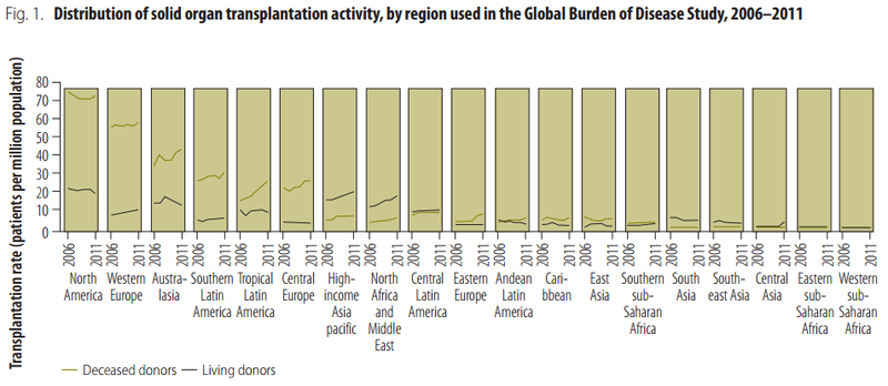 Distribution of solid organ transplantation activity, by region used in the Global Burden of Disease Study, 2006–2011[79]