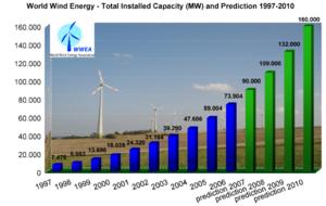 Energia prodotta tramite l'eolico nel mondo e previsione dal 1997 al 2010, sorgente: WWEA