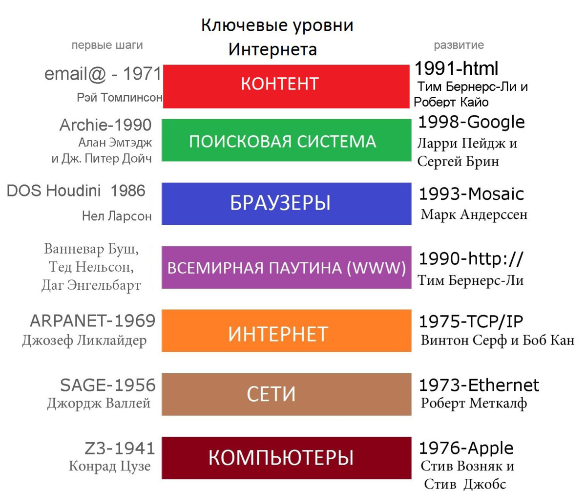 Продвижение web сайта в сети internet реферат продвижение сайтов интернет магазины в москве