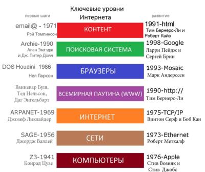 Информационным сайтам в интернете информация потребляется с огромной скоростью