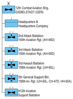 12th Combat Aviation Brigade