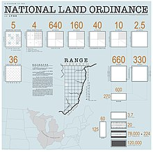 the land ordinance of 1787 provided for the