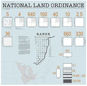 Land Ordinance of 1785 - Image: 1785 Land Ordinance Diagram