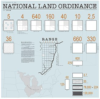 Land Ordinance of 1785 - Diagram of the 1785 Land Ordinance showing how the method of subdivision can be applied from the scale of the country down to the scale of a single lot