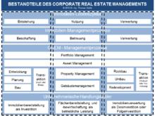 Prem Property Management