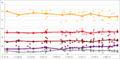 2015 Turkey opinion polls.png
