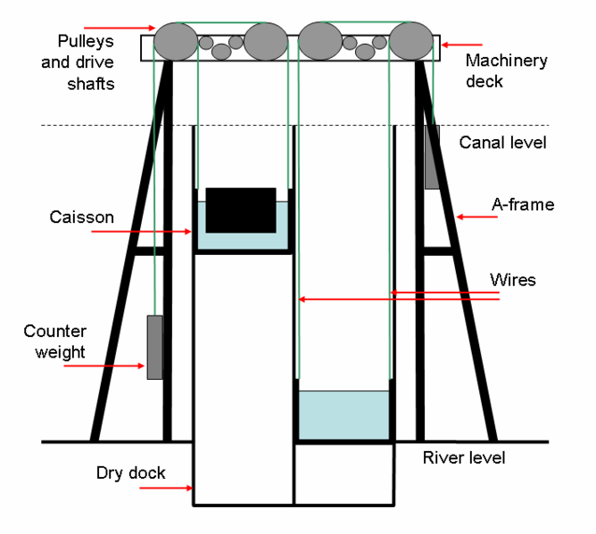 File:Anderton Boat Lift Diagram 2.png