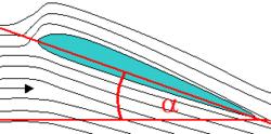 De pijl geeft de richting van de luchtstroom aan. De hoek α is de invalshoek