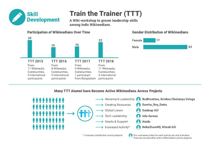 Annual Proposal 2018 TTT Infographic.pdf