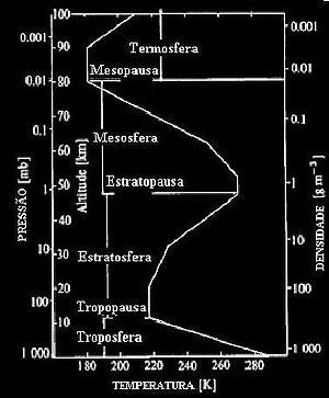 Este gráfico ilustra a distribuição das camadas da atmosfera segundo a Pressão, Temperatura Altitude e Densidade