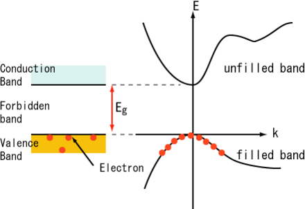 "A semiconductor electronic band structure (right) includes the dispersion relation of each band, i.e. the energy of an electron E as a function of the electron's wavevector k. The ""unfilled band"" is the semiconductor's conduction band; it curves upward indicating positive effective mass. The ""filled band"" is the semiconductor's valence band; it curves downward indicating negative effective mass. BandDiagram-Semiconductors-E.PNG"