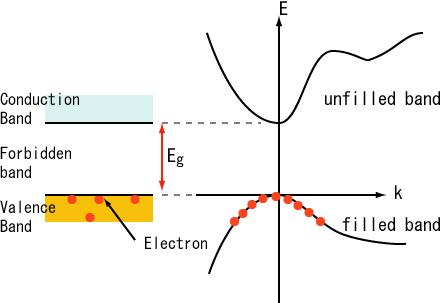 BandDiagram-Semiconductors-E