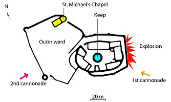An oval castle layout, with a large outer ward attached on the left, and the direction of incoming cannon fire indicated—first from the bottom right of the picture, then from the bottom left. The location of an explosion is also indicated, to the right of the oval. A stylized compass needle indicating north points at the top left corner.