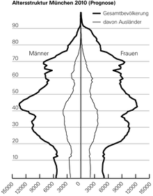Tannenbaum Diagramm.Altersstruktur Wikipedia