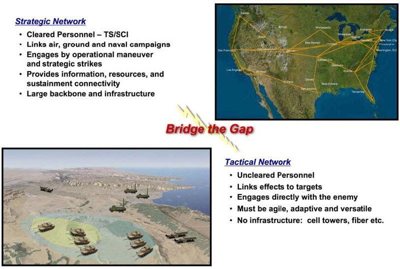 File:Bridging the Network-Centric Operations gap between strategi coperational and tactical levels of deployment and warfare and tactical levels of deployment and warfare..tiff