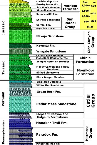 Cataract Canyon - Stratigraphy of the Canyonlands area, USGS