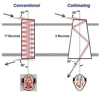 English: Shows benefits of collimating tubular...
