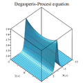 Degasperis-Procesi equation plot.png