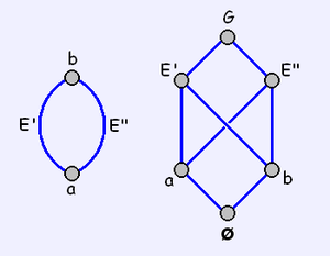 Abstract polytope - The graph (left) and Hasse Diagram of a digon