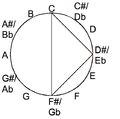 Diminished chord in the chromatic circle.png
