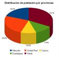 Distribucion poblacion por provincias CLM 2009.PNG