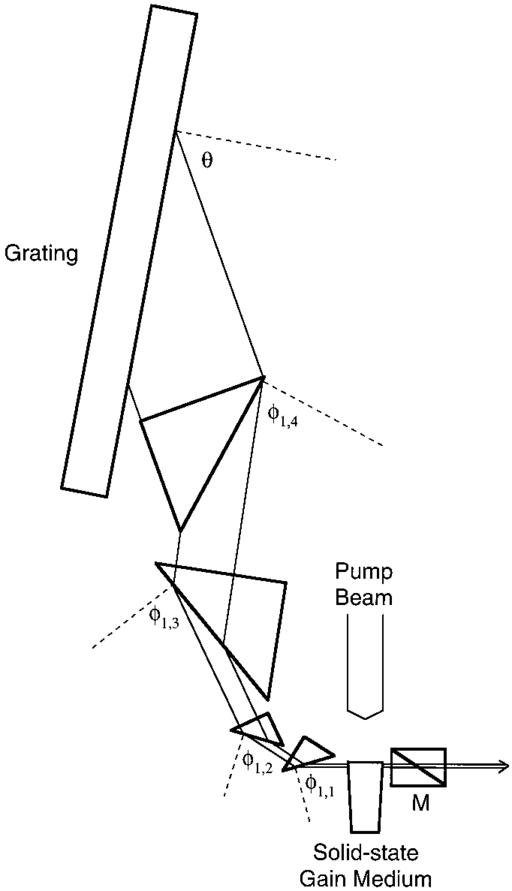 Duarte's multiple-prism grating laser oscillator