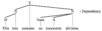 Endocentric and exocentric - Endocentric structure